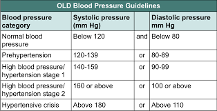 Htn Chart What Is Normal Blood Pressure Resperate Blog