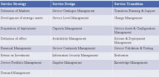 itil process itil process the 5 itil service management processes in the itil