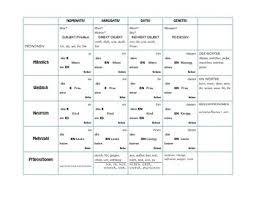 German Pronouns Chart German Grammar Chart By Deutsch Teachers Pay Teachers