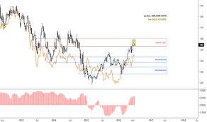 Gdx Gdxj Charts And Quotes Tradingview