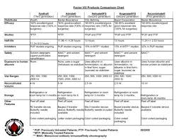 Factor Viii Products Comparison Chart