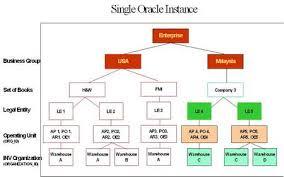 Understanding Multi Organization Structure In Ebs Part 1