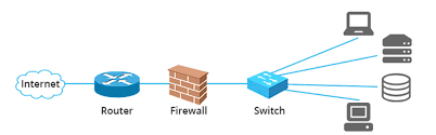 routing and switching network routing and switching solution providers in dubai