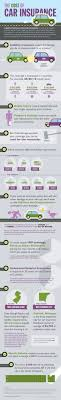 low cost car insurance infographic