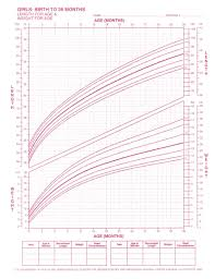 Human Weight Chart The Classic Human Length And Weight Chart Charts Graphs