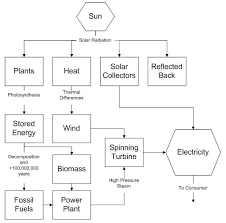 Wind Flow Chart Page 4 Generation Of Electricity