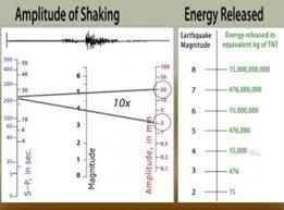 Lataa kaikki kuvat ja käytä niitä vaikkapa kaupallisissa projekteissa. Magnitude Explained Moment Magnitude Vs Richter Scale Incorporated Research Institutions For Seismology