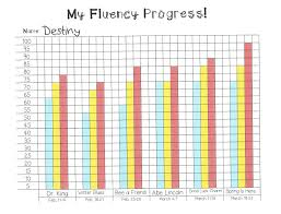 My Fluency Progress Monitoring Graph Some Divine Intervention