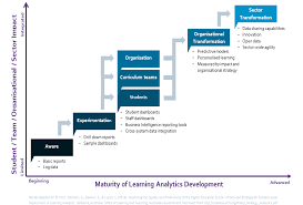 scoping learning analytics for further education and skills learning analytics sophistication model