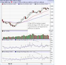 Nifty Daily Eod Charts 14 05 2009 Brameshs Technical Analysis