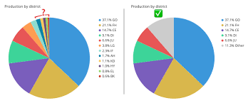 1 6 On A Pie Chart A Complete Guide To Pie Charts Tutorial By Chartio