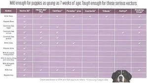 Advantage Dosage Chart For Cats Advantage Vs Advantix Sekolahmiftahululum Org