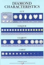 Diamond Color Price Chart Diamond Chart Diamond Chart In 2019 Diamond Chart Gem
