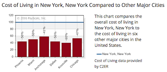 Cost Of Living Calculator Shows Just How Much Cheaper It Is
