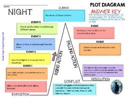 Night By Elie Wiesel Plot Chart Night By Elie Wiesel Interactive Notebook Plot Diagram Puzzle