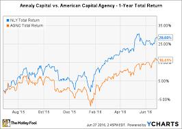 Better Buy Annaly Capital Management Inc Vs American