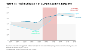 Spain Gdp Chart Can Spain Handle A Global Crisis Mises Wire