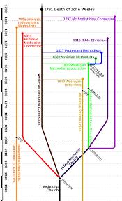 Diagram For Family Tree File Methodist Family Tree Diagram Vertical Svg Wikimedia Commons