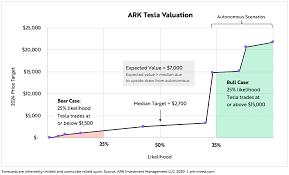 Tesla Stock Value Forecast: Worth ...