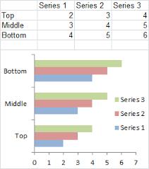 Excel Plotted My Bar Chart Upside Down Peltier Tech Blog