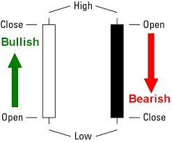 Candlestick Trading Tips And Tricks For Reading