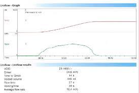 Vd Normal Uroflowmetry Download Scientific Diagram