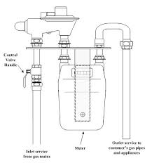 furnace gas valve wiring diagram furnace image water heater gas valve diagram wirdig on furnace gas valve wiring diagram
