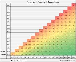 The Path To Financial Independence And Retiring Early In
