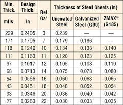 Mil Thickness Chart Cold Formed Steel Conversion Charts Chart Design Steel