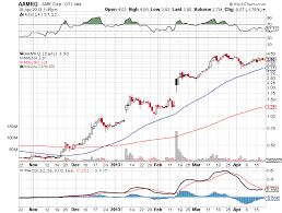 Amr Stock Chart Amr Profit In Bankruptcy And U S Airways Merger Higher