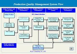 Corrective Action Procedure Flow Chart Best Picture Of