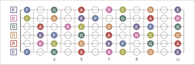 Notes On A Fretboard Chart I Made A Nice And Simple Fretboard Diagram Enjoy Guitar