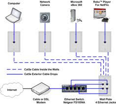 diagram of cctv installations wiring diagram for cctv system Camera Wiring Diagram ethernet home network wiring diagram camera wiring diagram 12 volt