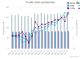 This Chart Shows The Incredible Rebound In Global Steel