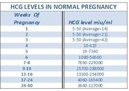 Lh Levels Chart Prototypic Hcg Levels In Early Pregnancy Lh Levels Early