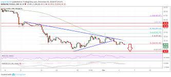 Litecoin Price Chart 1 Year Litecoin Price Analysis Ltc Usd Resumes Significant