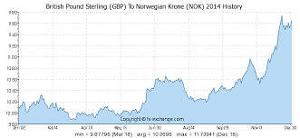 Nok To Gbp Chart British Pound Sterling Gbp To Norwegian Krone Nok History