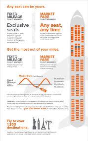Aeroplan Rewards Redemption Chart Aeroplan Redeem Aeroplan Miles For Travel Rewards