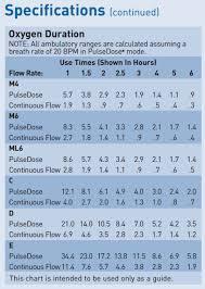 Oxygen E Cylinder Duration Chart Www Bedowntowndaytona Com