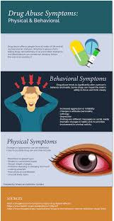 Eyes On Drugs Chart Signs Of Substance Abuse Drug Abuse Symptoms And Effects