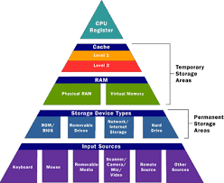 Computer Memory Basics Howstuffworks