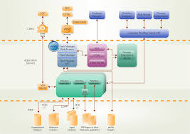 Organization Chart Application Examples Application Servers Workflow