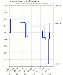 Syngenta Tenacity Turf Herbicide B00c4y21es Amazon Price