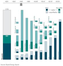 Rystad Energy Oil Reserves Chart