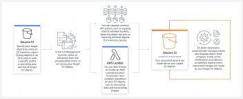 Cloud Object Storage Store Retrieve Data Anywhere