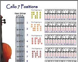Cello 7 Hand Positions Poster Improvise In Any Key Chart Ebay