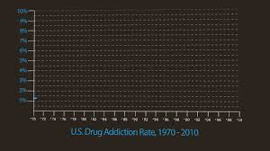 Drug Use Statistics Chart A Chart That Says The War On Drugs Isnt Working The Atlantic