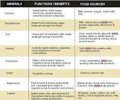 Vitamins And Minerals Sources And Functions Chart Vitamins And Minerals Sources And Functions Chart Google