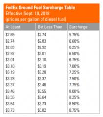 Attention Fedex Shippers Fuel Surcharge Changes Are Coming