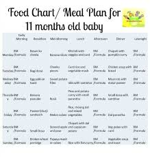 Food Chart For 15 Months Old Indian Baby 47 Punctual Diet Chart With Time Table